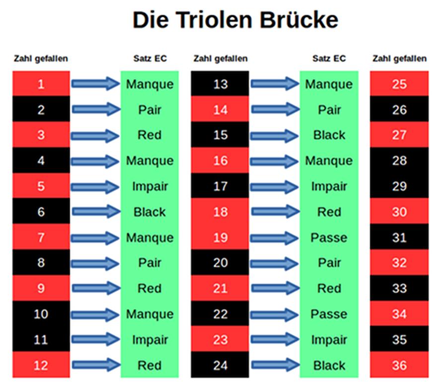 roulette system triolen brücke